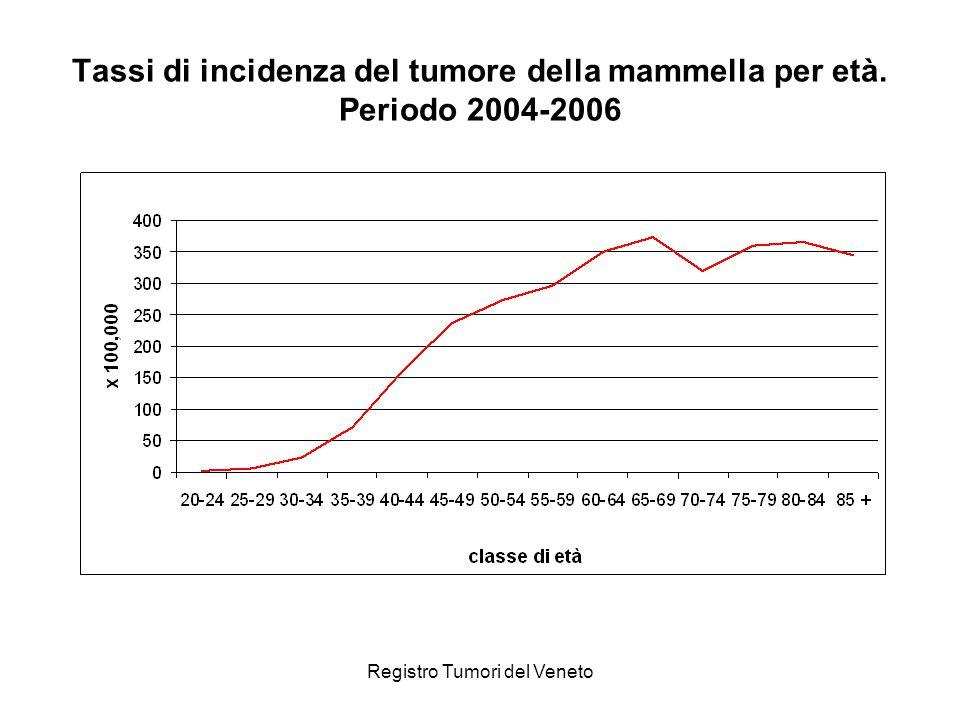 Registro Tumori del Veneto Distribuzione dei casi di tumore della mammella per classe di età alla diagnosi.
