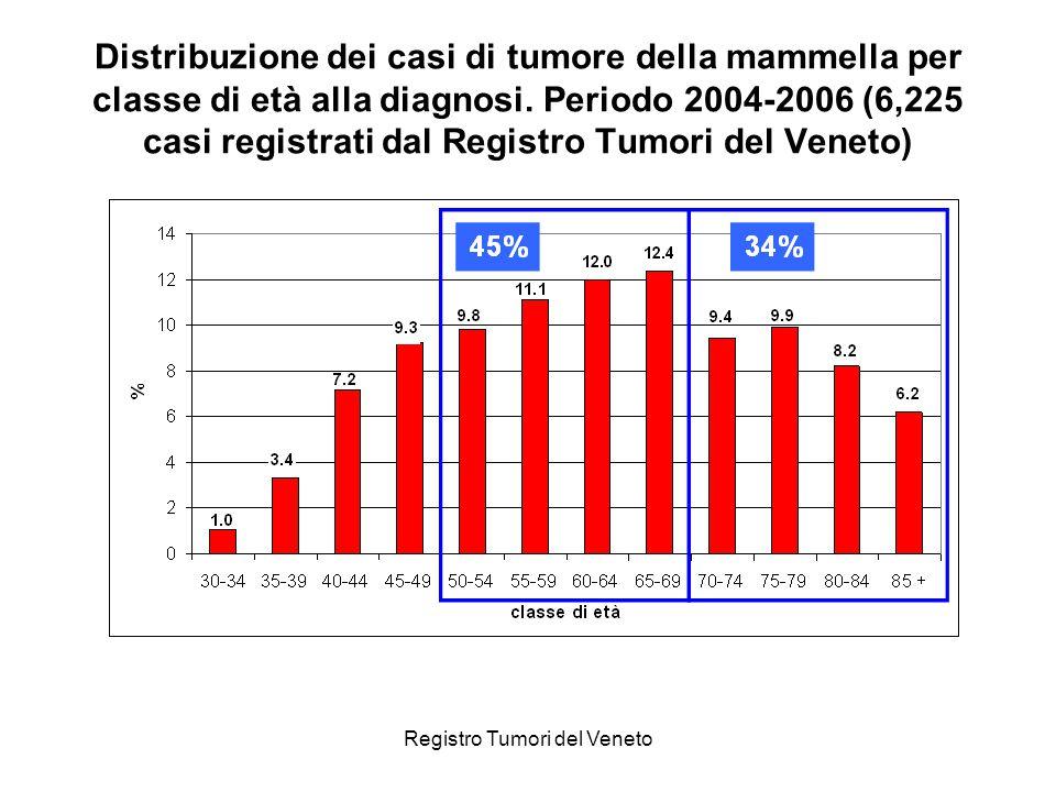 Registro Tumori del Veneto Distribuzione dei casi di tumore della mammella per classe di età alla diagnosi. Periodo 2004-2006 (6,225 casi registrati d