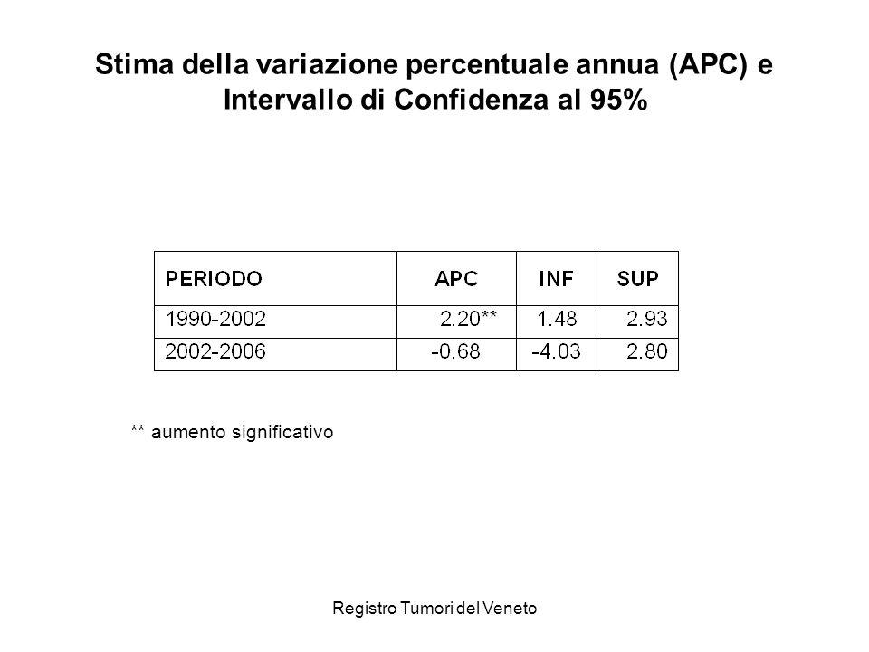 Registro Tumori del Veneto Andamento temporale dal 1990 al 2006 dei tassi di incidenza del tumore della mammella standardizzati sulla popolazione europea per fasce di età