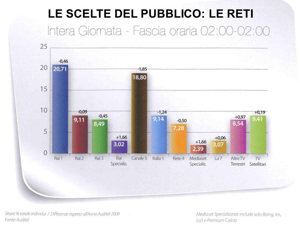 LE SCELTE DEL PUBBLICO: LE RETI