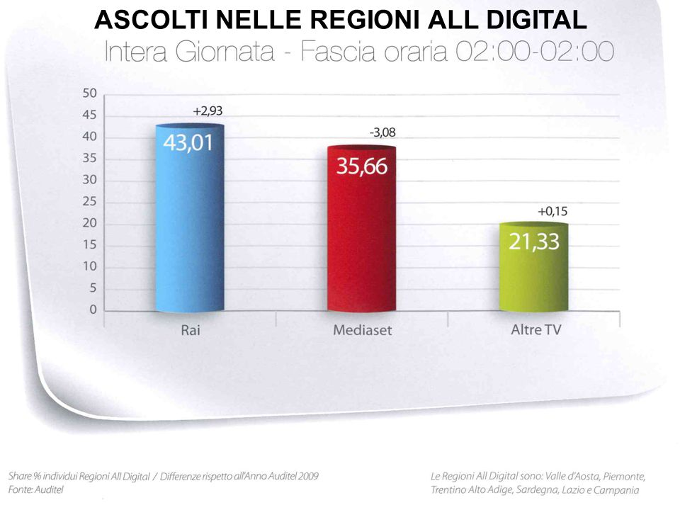 ASCOLTI NELLE REGIONI ALL DIGITAL