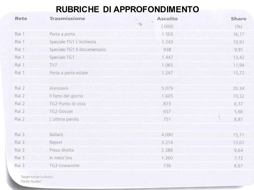 RUBRICHE DI APPROFONDIMENTO