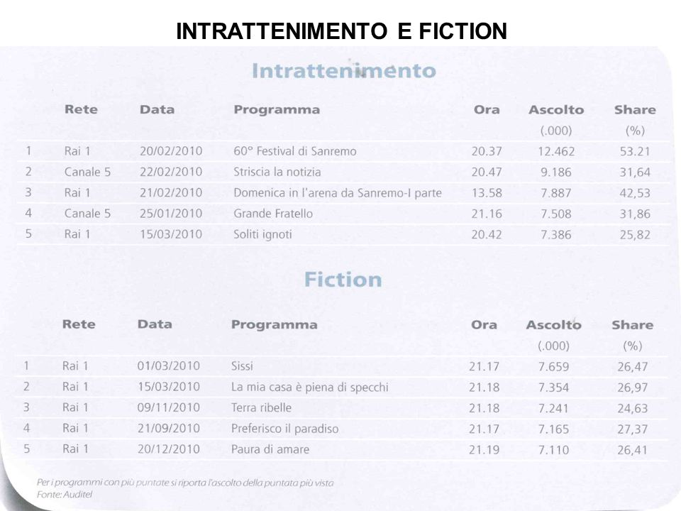 INTRATTENIMENTO E FICTION