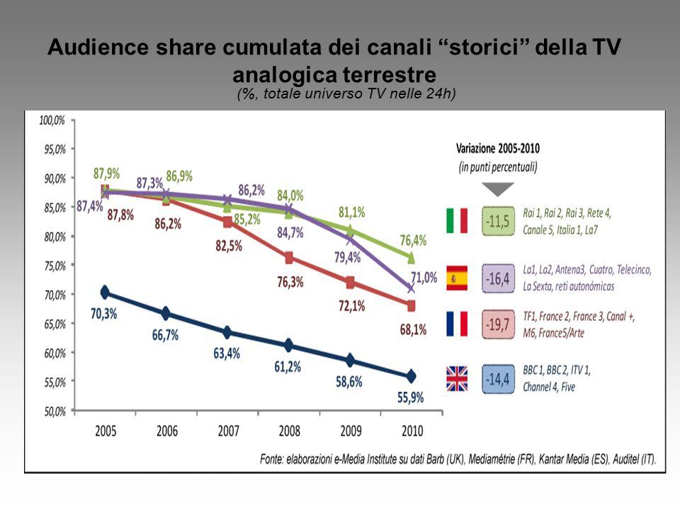 Fonte: Auditel; Individui Audience share cumulata dei canali storici della TV analogica terrestre (%, totale universo TV nelle 24h)