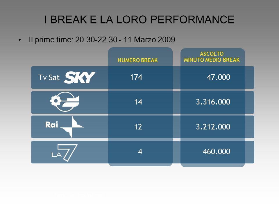 174 14 12 4 47.000 3.316.000 3.212.000 460.000 ASCOLTO MINUTO MEDIO BREAK Fonte: Auditel; Individui I BREAK E LA LORO PERFORMANCE Il prime time: 20.30-22.30 - 11 Marzo 2009 NUMERO BREAK Tv Sat