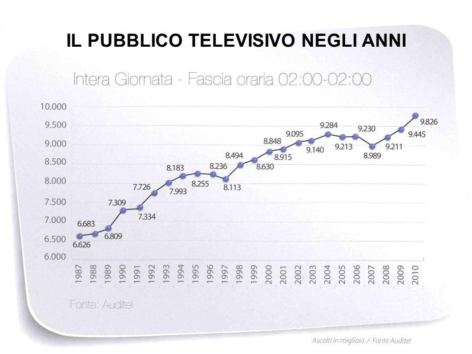 IL PUBBLICO TELEVISIVO NEGLI ANNI