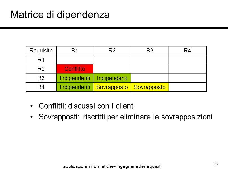 applicazioni informatiche - ingegneria dei requisiti 27 Matrice di dipendenza RequisitoR1R2R3R4 R1 R2Conflitto R3Indipendenti R4IndipendentiSovrappost