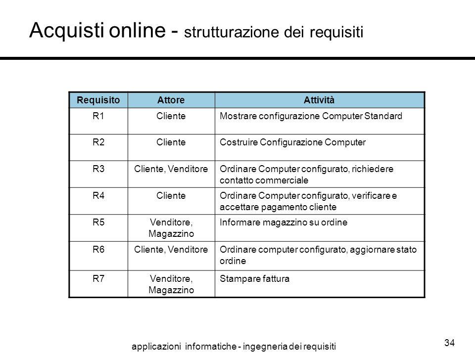 applicazioni informatiche - ingegneria dei requisiti 34 RequisitoAttoreAttività R1ClienteMostrare configurazione Computer Standard R2ClienteCostruire