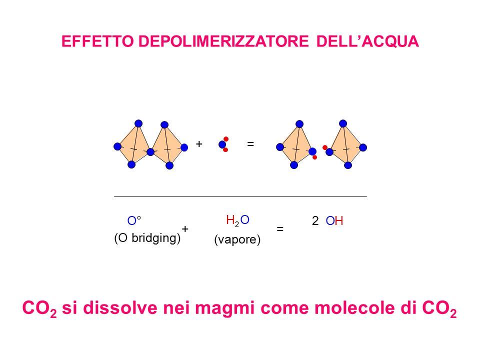 += O° (O bridging) + H 2 O (vapore) = 2 OH EFFETTO DEPOLIMERIZZATORE DELL'ACQUA CO 2 si dissolve nei magmi come molecole di CO 2