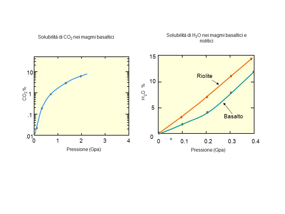 01234.01.1 1 10 CO % 2 Pressione (Gpa) Solubilità di CO 2 nei magmi basaltici 00.10.20.30.4 0 5 10 15 H O % 2 Pressione (Gpa) Solubilità di H 2 O nei