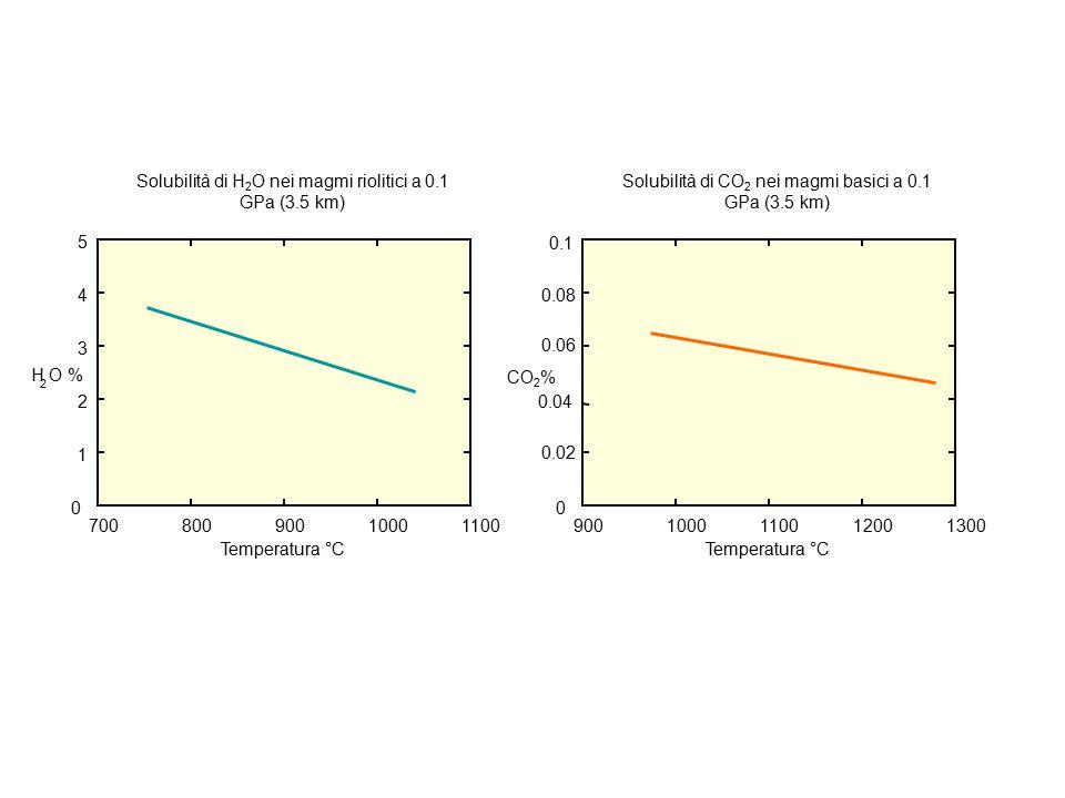 70080090010001100 0 1 2 3 4 5 H O % 2 Temperatura °C Solubilità di H 2 O nei magmi riolitici a 0.1 GPa (3.5 km) 9001000110012001300 0 0.02 0.04 0.06 0