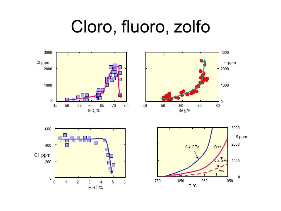 Cloro, fluoro, zolfo 45505560657075 0 1000 2000 3000 Cl ppm SiO % 2 4050607080 0 1000 2000 3000 F ppm SiO % 2 0123456 0 200 400 600 Cl ppm H O % 2 750