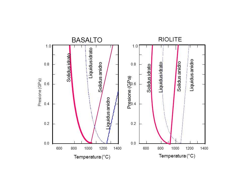 600800100012001400 0.0 0.2 0.4 0.6 0.8 Presione (GPa) Temperatura (°C) 1.0 600800100012001400 0.0 0.2 0.4 0.6 0.8 Presione (GPa) Temperatura (°C) 1.0