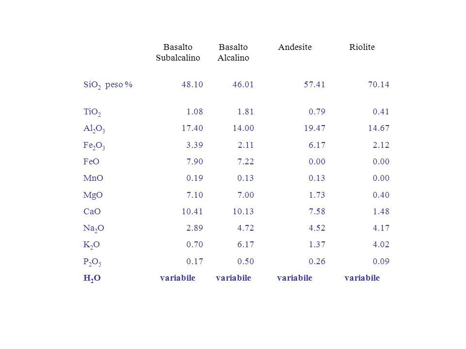 Basalto Subalcalino Basalto Alcalino AndesiteRiolite SiO 2 peso %48.1046.0157.4170.14 TiO 2 1.081.810.790.41 Al 2 O 3 17.4014.0019.4714.67 Fe 2 O 3 3.