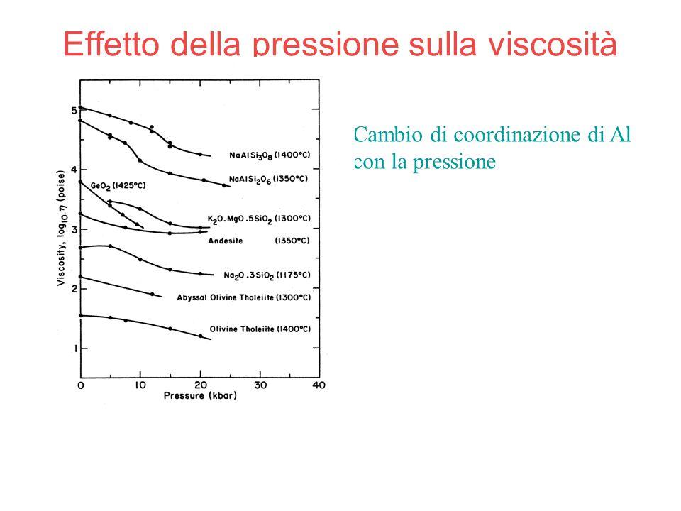 Effetto della pressione sulla viscosità Cambio di coordinazione di Al con la pressione
