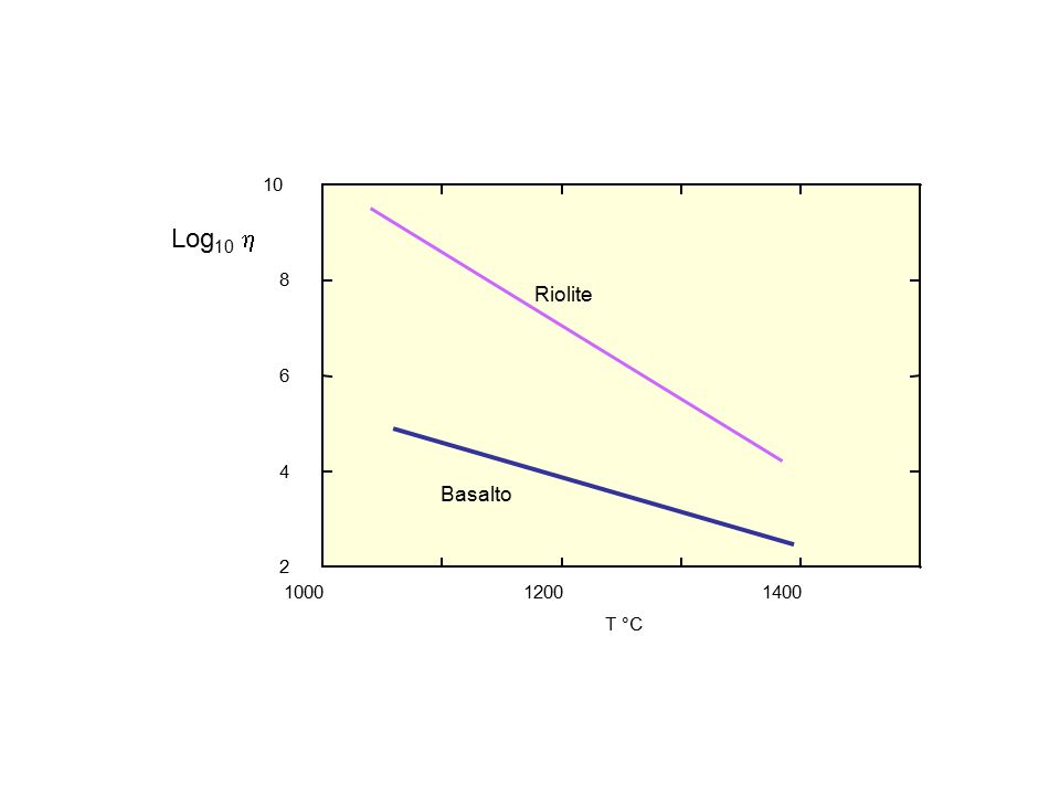 Log 10  100012001400 2 4 6 8 10 T °C Riolite Basalto