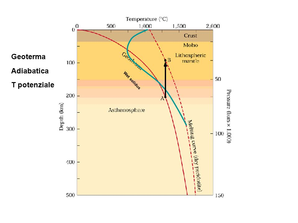 Wet solidus Geoterma Adiabatica T potenziale