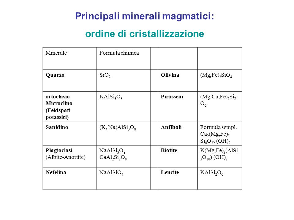 MineraleFormula chimica QuarzoSiO 2 Olivina(Mg,Fe) 2 SiO 4 ortoclasio Microclino (Feldspati potassici) KAlSi 3 O 8 Pirosseni(Mg,Ca,Fe) 2 Si 2 O 6 Sani