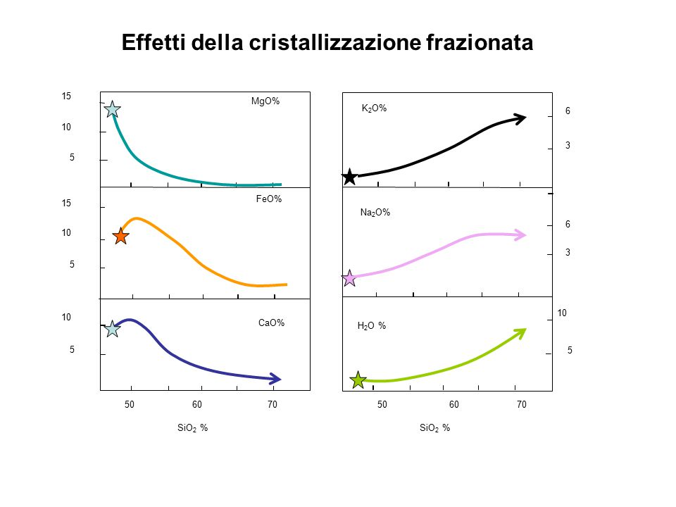 SiO 2 % MgO% FeO% CaO% K 2 O% Na 2 O% H 2 O % 15 10 5 15 10 5 5 6 3 6 3 5 506070506070 SiO 2 % Effetti della cristallizzazione frazionata