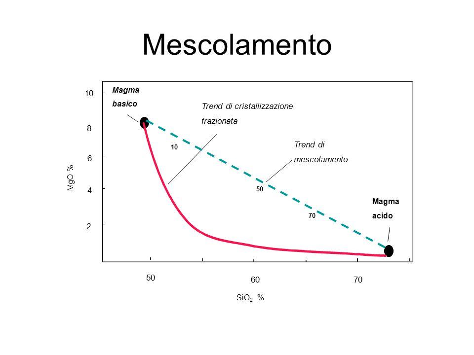 Mescolamento - - - - - - - - - - - -- SiO 2 % MgO % 2 4 8 10 Trend di cristallizzazione frazionata Trend di mescolamento Magma acido Magma basico 6 50