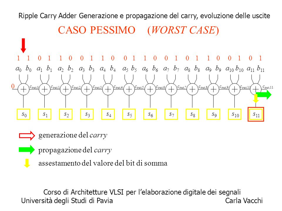 10 propagazione del carry c out,11 a0a0 b0b0 0s0s0 c out,0 a1a1 b1b1 s1s1 c out,1 a2a2 b2b2 s2s2 c out,2 a3a3 b3b3 s3s3 c out,3 a4a4 b4b4 s4s4 c out,4