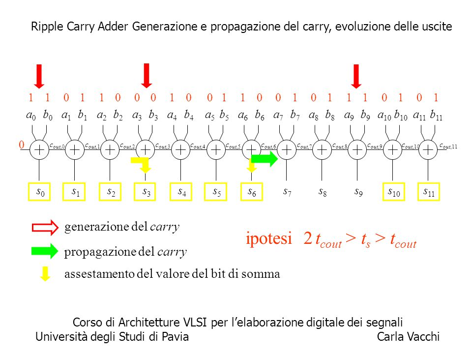 5 propagazione del carry c out,11 a0a0 b0b0 0 s0s0 c out,0 a1a1 b1b1 s1s1 c out,1 a2a2 b2b2 s2s2 c out,2 a3a3 b3b3 s3s3 c out,3 a4a4 b4b4 s4s4 c out,4
