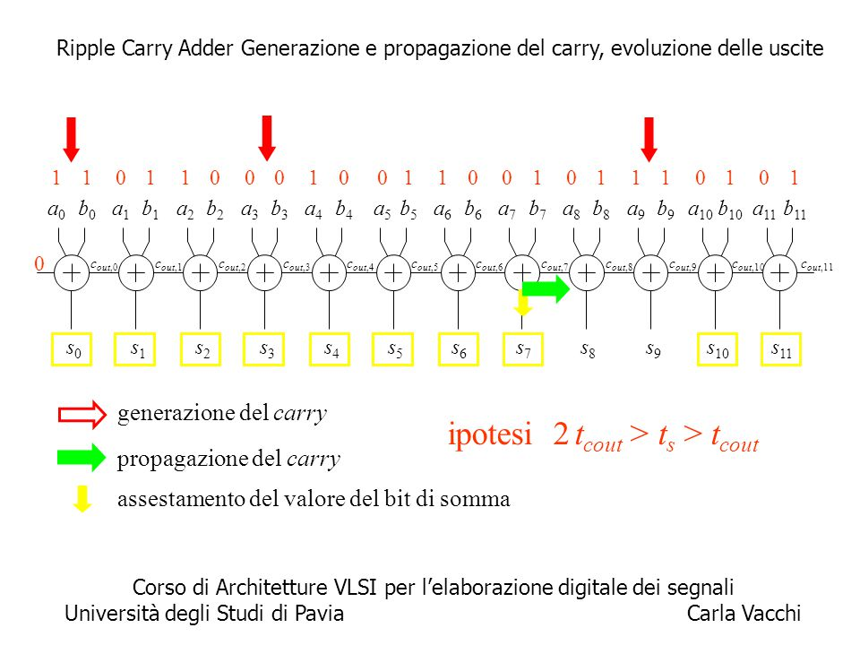 6 propagazione del carry c out,11 a0a0 b0b0 0 s0s0 c out,0 a1a1 b1b1 s1s1 c out,1 a2a2 b2b2 s2s2 c out,2 a3a3 b3b3 s3s3 c out,3 a4a4 b4b4 s4s4 c out,4