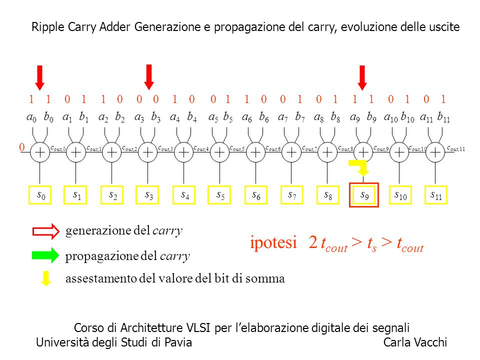 8 propagazione del carry c out,11 a0a0 b0b0 0s0s0 c out,0 a1a1 b1b1 s1s1 c out,1 a2a2 b2b2 s2s2 c out,2 a3a3 b3b3 s3s3 c out,3 a4a4 b4b4 s4s4 c out,4