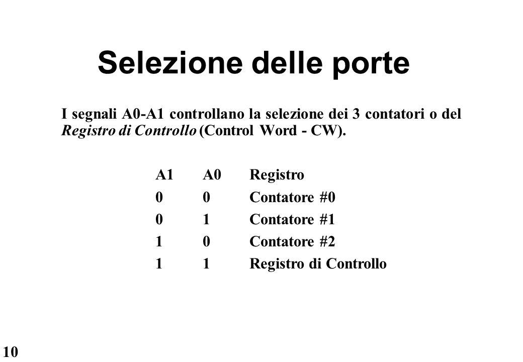 10 Selezione delle porte I segnali A0-A1 controllano la selezione dei 3 contatori o del Registro di Controllo (Control Word - CW). A1 A0Registro 00Con