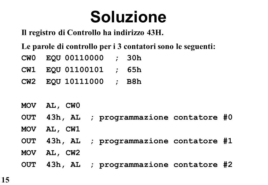 15 Il registro di Controllo ha indirizzo 43H. Le parole di controllo per i 3 contatori sono le seguenti: CW0EQU00110000 ; 30h CW1EQU01100101; 65h CW2E