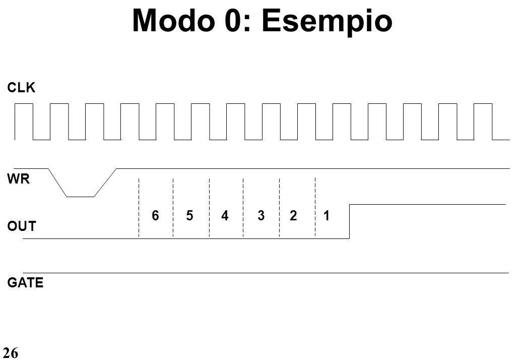 26 Modo 0: Esempio CLK WR 654321 GATE OUT