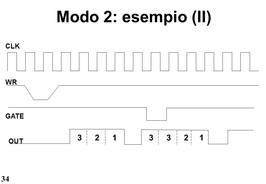 34 Modo 2: esempio (II) CLK WR OUT GATE 3213321