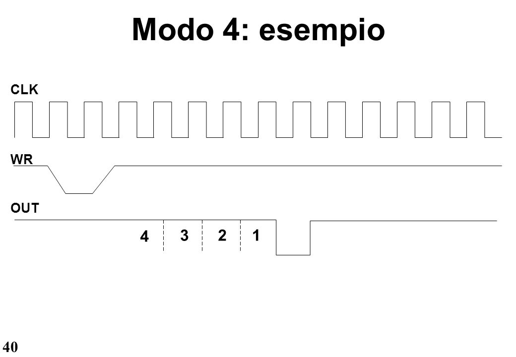 40 Modo 4: esempio CLK WR OUT 4 321