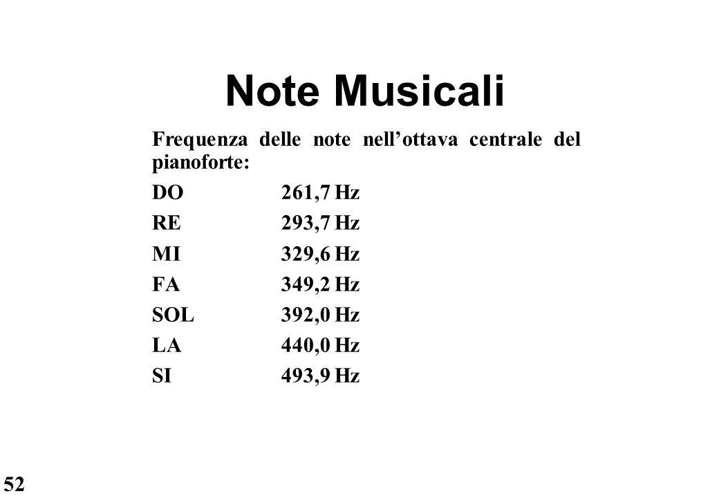 52 Note Musicali Frequenza delle note nell'ottava centrale del pianoforte: DO261,7 Hz RE293,7 Hz MI329,6 Hz FA349,2 Hz SOL392,0 Hz LA440,0 Hz SI493,9