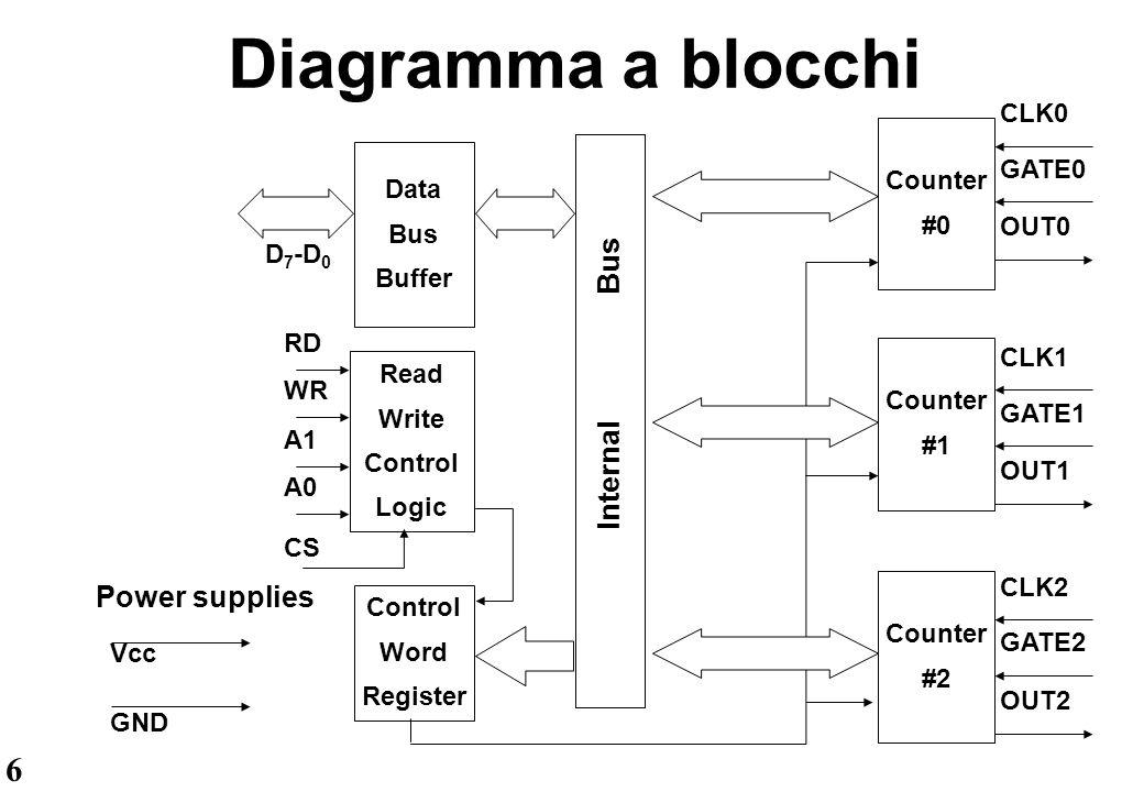 7 Data Bus Buffer Il Data Bus Buffer è costituito da un buffer bidirezionale di 8 bit che può assumere il valore 3-state.