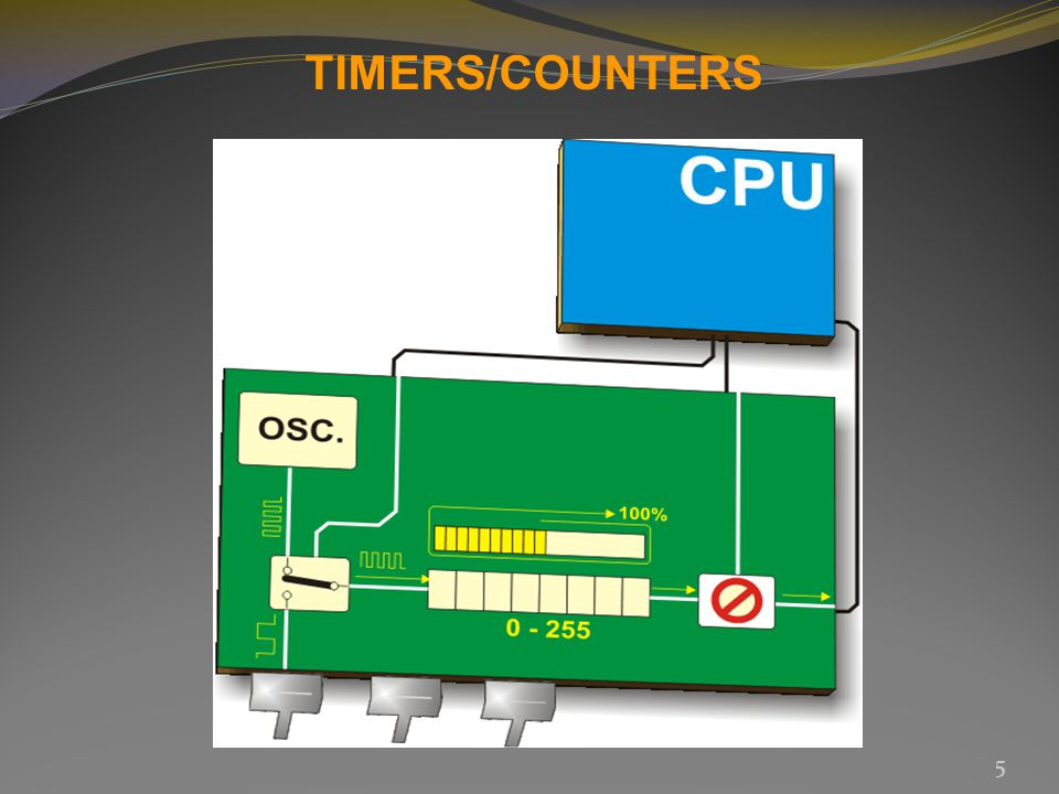 TIMERS/COUNTERS 5