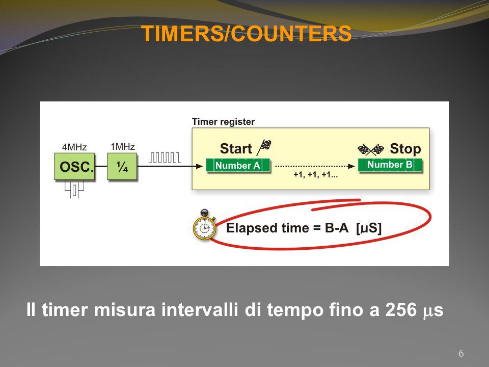 6 Il timer misura intervalli di tempo fino a 256  s