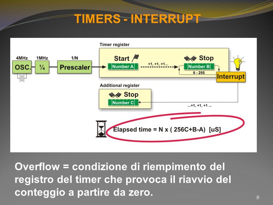 TIMERS - INTERRUPT 8 Overflow = condizione di riempimento del registro del timer che provoca il riavvio del conteggio a partire da zero.