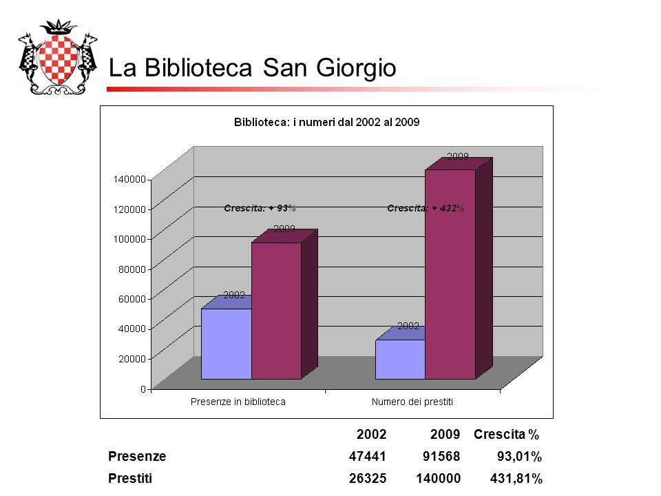 La Biblioteca San Giorgio 20022009Crescita % Presenze474419156893,01% Prestiti26325140000431,81%
