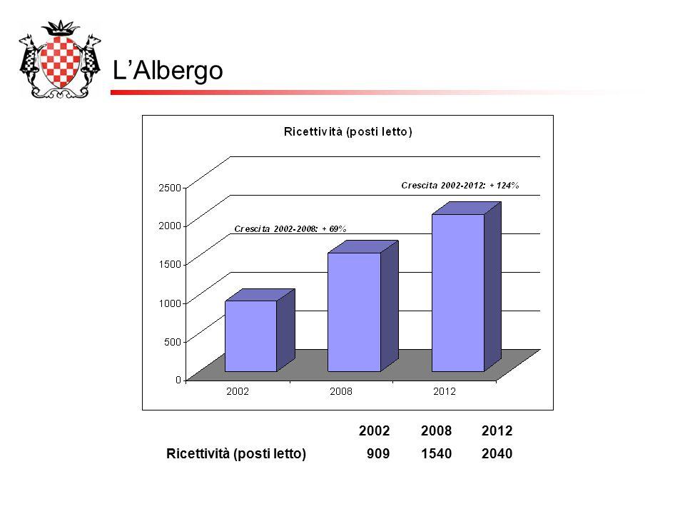 L'Albergo 200220082012 Ricettività (posti letto)90915402040