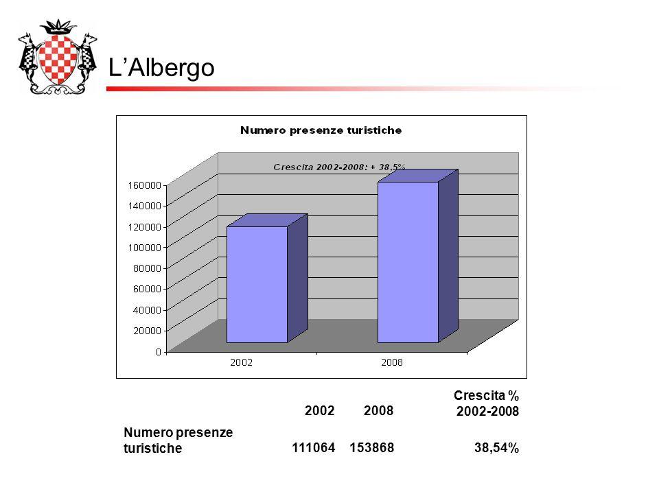 L'Albergo 20022008 Crescita % 2002-2008 Numero presenze turistiche11106415386838,54%
