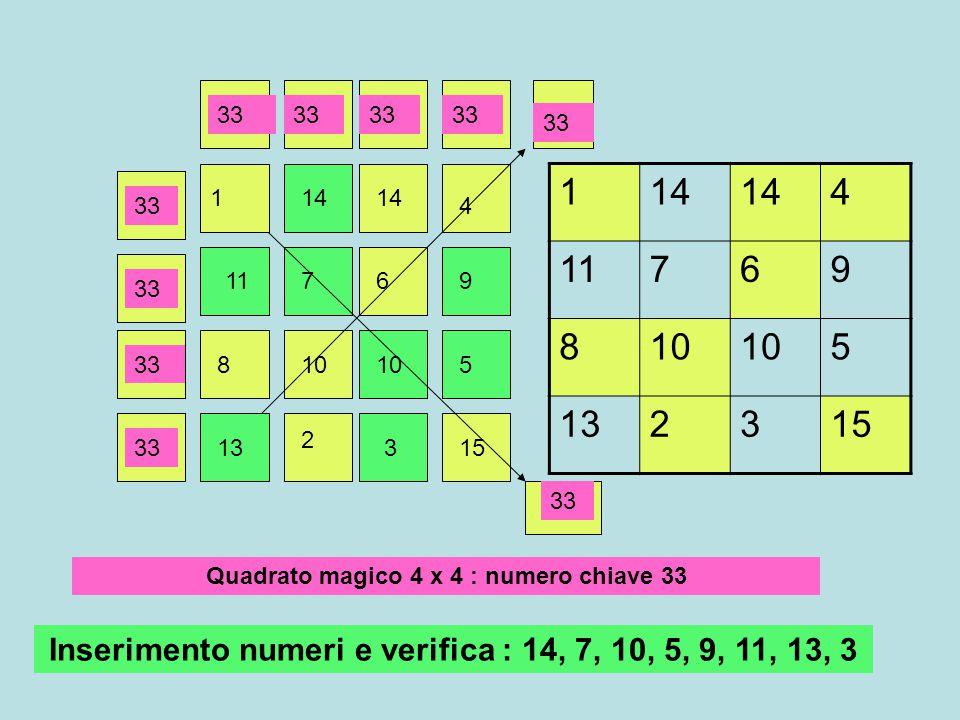 Chiave = 15 9, 4, 8, 6, 7, 38, 6, 7, 3, 4, 9 Ogni numero inserito corrisponde alla differenza tra chiave e somma di altri due numeri noti 9 = 15 –(1+5) 8 = 15 – (2+5) 1 5 2 9 4 3 86 7 1 5 2 8 3 49 6 7 Variabile la successione nell'inserimento dei numeri