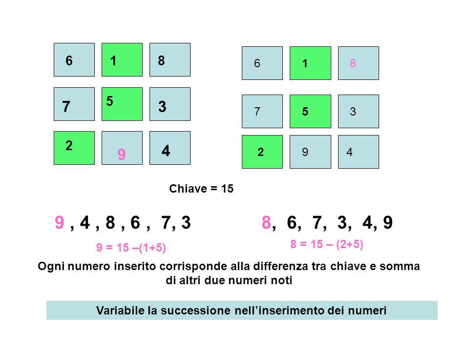 Numeri disponibili, da prendere una sola volta 1, 2, 3, 4, 5, 6, 7, 8, 9: numero magico = 15 tre righe, tre colonne, due diagonali :somma costante = 15 6a2 ebd f3c 6 2 3 7 5 4 91 8