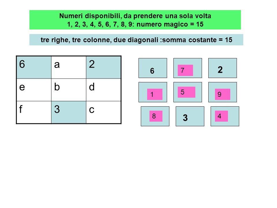 Numeri disponibili, da prendere una sola volta 1, 2, 3, 4, 5, 6, 7, 8, 9: numero magico = 15 tre righe, tre colonne, due diagonali :somma costante = 15 6a2 dc9 efb 6 2 3 7 5 4 1 8 9