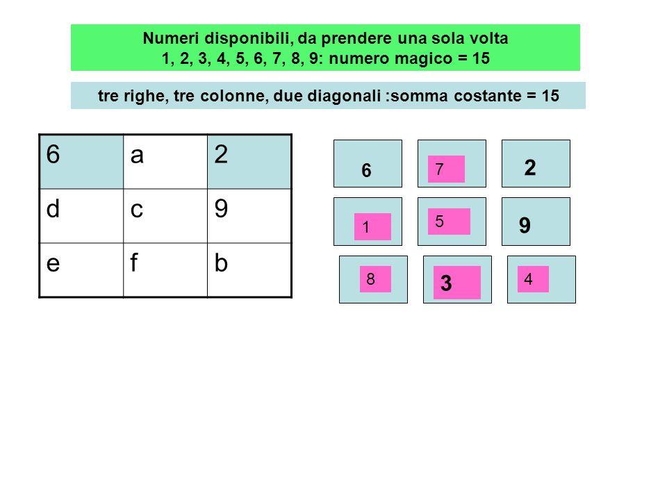618 753 294 Sono disponibili i numeri 1, 2, 3, 4, 5, 6, 7, 8, 9 da prendere ognuno una sola volta Ogni riga(3), colonna(3), diagonale(2) devono comprendere terne di numeri con somma costante = 15 7+5+3 ; 1+5+9 9+4+2 ; 8+6+1 ; 8+4+3 ; 7+6+2 5 è presente nelle terne della riga centrale colonna centrale e nelle due diagonali 8+5+2 ; 6+5+4 Delle 8 terne solo 4 contengono il numero 5 7+5+3 ; 1+5+9 8+5+2 ; 6+5+4Quadrato magico 3 x 3 speciale