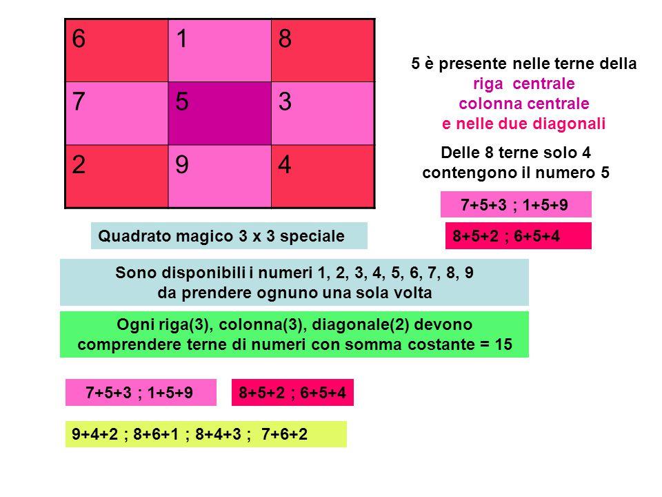 672 159 834 7+5+3 ; 1+5+99+4+2 ; 8+6+1 ; 8+4+3 ; 7+6+2 5 è presente nelle terne della riga centrale colonna centrale e nelle due diagonali 8+5+2 ; 6+5+4 276 951 438 618 753 294 294 753 618 Varianti con rotazione, riflessione(8)