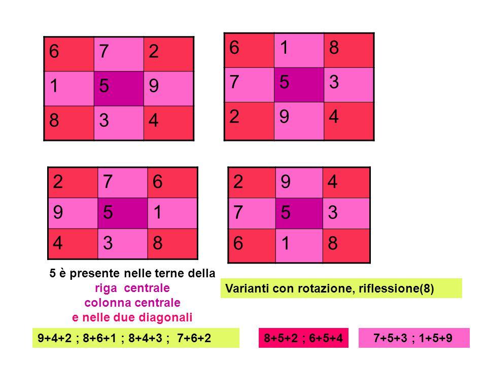 Guida al completamento del quadrato magico :chiave = 21 righe, colonne, diagonali : terne di numeri con somma 21 a9b f7c ed10 498 1173 6510 Inserire secondo ordine alfabetico a, b, c, d, e, e, f numero = chiave – somma due numeri noti