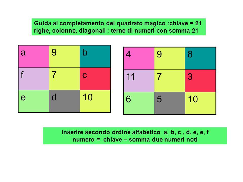 Guida al completamento del quadrato magico :chiave = 24 righe, colonne, diagonali : terne di numeri con somma 24 5a9 fbe c6d Inserire secondo ordine alfabetico a, b, c, d, e, e, f numero = chiave – somma due numeri noti 5109 1284 7611