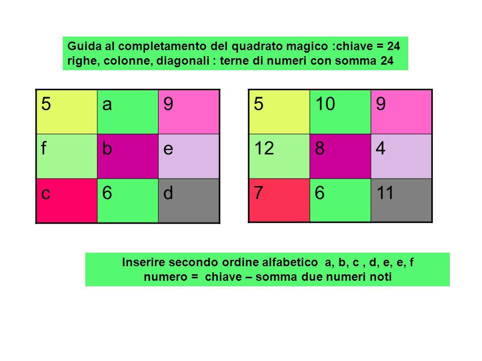 Guida al completamento del quadrato magico :chiave = 39 righe, colonne, diagonali : terne di numeri con somma 39 fe14 dcb 1211a Inserire secondo ordine alfabetico a, b, c, d, e, e, f numero = chiave – somma due numeri noti 101514 17139 121116