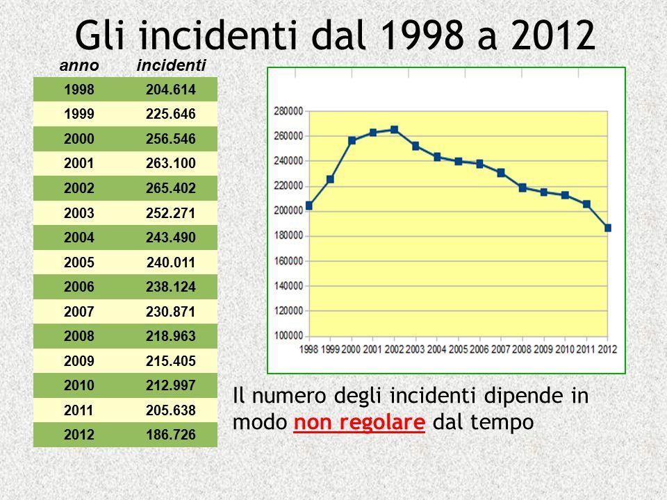 Gli incidenti dal 1998 a 2012 annoincidenti 1998204.614 1999225.646 2000256.546 2001263.100 2002265.402 2003252.271 2004243.490 2005240.011 2006238.12
